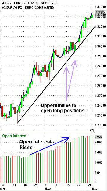 Дневной график фьючерсов евро и спот-курса EUR/USD. Открытый интерес подтверждает существующий тренд