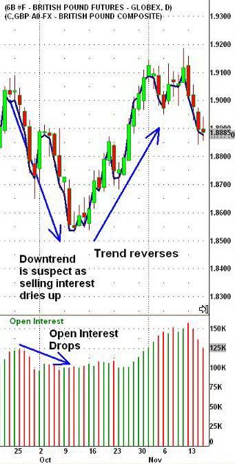 Дневной график фьючерсов стерлинга и спот-курса GBP/USD. Снижение открытого интереса предупреждало о возможном развороте нисходящего тренда