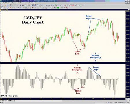 Дневной график USD/JPY. Дивергенции MACD