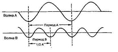 Волны А и В: гармоничные, синхронные и пропорциональные