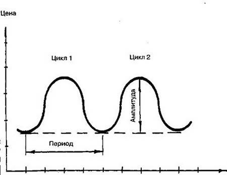 Некоторые числовые характеристики цикла