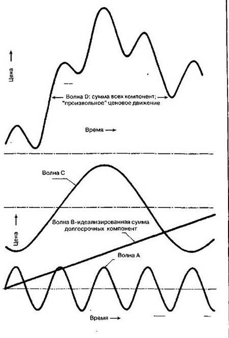 Произвольное ценовое движение как сумма нескольких волн разных периодов