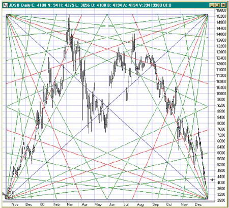 Анализ рынка по теории Ганна