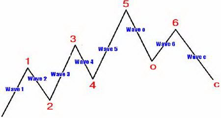 Основная структура волн Эллиотта