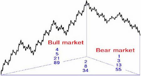 Полный рыночный цикл Импульсные волны и их вариации Расширения