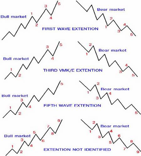 Расширение волн