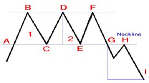 Тройная вершина