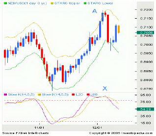 Дневной график NZD/USD. STARC-полосы.