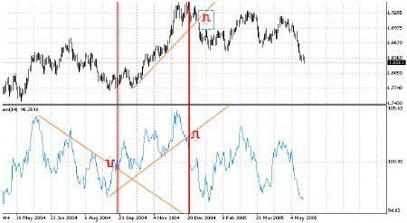 Комбинация цены и индикатора