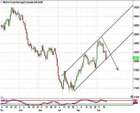 Дневной график GBPUSD. Поведение цены у нижней границы