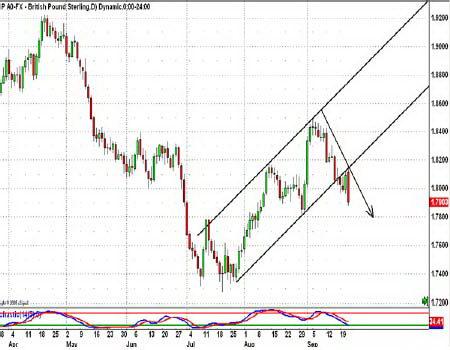 Дневной график GBPUSD. Продолжение движения в сторону прорыва