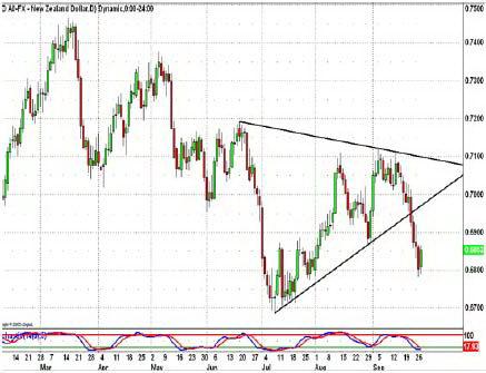 Дневной график NZDUSD. Прорыв треугольника