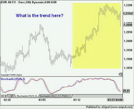 EURUSD. Идентификация тренда