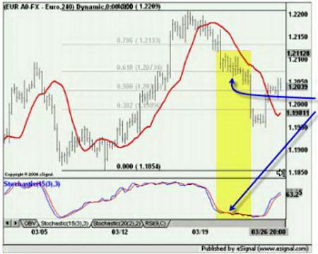 EURUSD. Заключение сделки против тренда