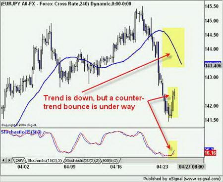 EURJPY. Нисходящий тренд с восходящей коррекцией