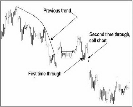 Первый и повторный прорывы в направлении предшествующего тренда