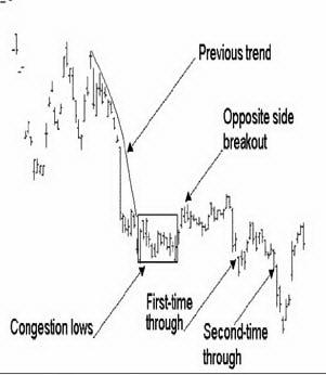 Прорывы зоны скопления (один против и два по направлению тренда)