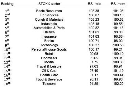 Ранжирование секторов
