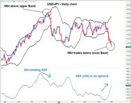 Дневной график USDJPY. ADX не подтверждает  дальнейшее снижение цены