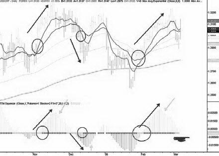 График USDCHF. Применение индикатора сжатия