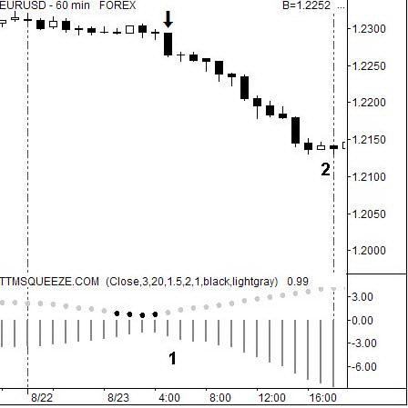 60-минутный график EURUSD с применением индикатора сжатия