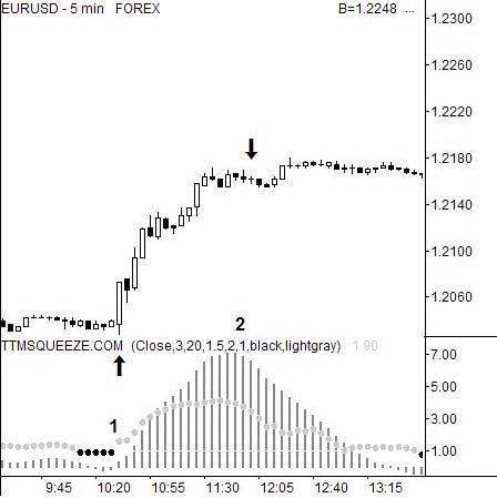 5-минутный график EURUSD с применением индикатора сжатия