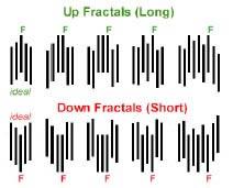 Как определить фрактал