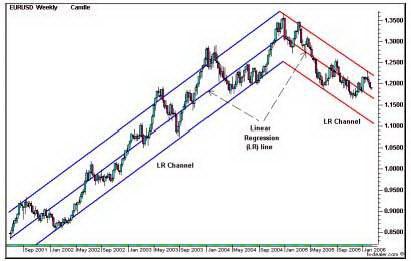 Недельный график EURUSD. Каналы Линейной регрессии.