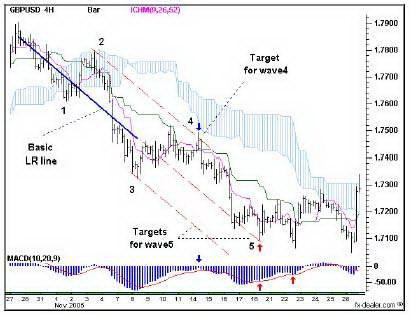 4-часовой график GBPUSD. Линейная регрессия в анализе Волн Эллиотта.
