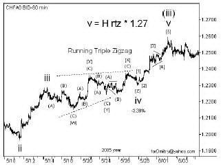 СТЗ в качестве волны iv импульса. Отрицательный откат (-3.38%).