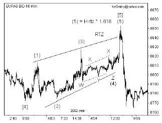СТЗ в качестве волны (4) диагонального треугольника.