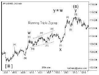 СТЗ в качестве волны Х двойного зигзага.
