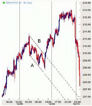 Часовой график GBPJPY. Модель