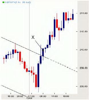 Часовой график GBPJPY. Увеличенное пересечение трендовой линии.