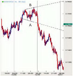 Часовой график AUD/USD. Расширяющийся треугольник.