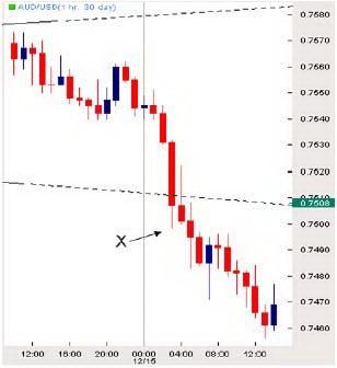Часовой график AUD/USD. Пересечение трендовой линии.
