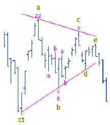 Треугольник (Сходящийся треугольник (CT) и Расходящийся треугольник (ET))