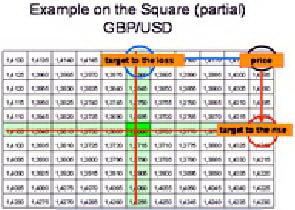 Пример квадрата для GBPUSD.