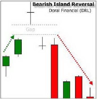 Схема 2. Медвежий разворотный остров.