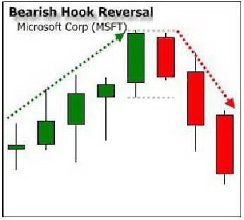 Схема 4. Медвежий разворотный крюк.