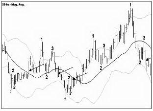 Использование 1-2-3 - формаций для входа в рынок