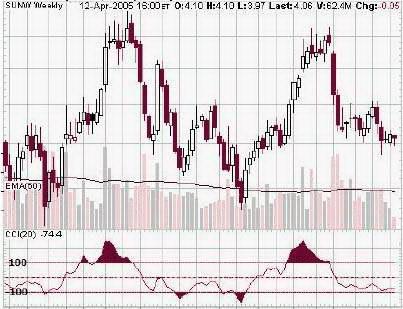 Недельный график SUNW. Индикатор CCI с периодом 20.