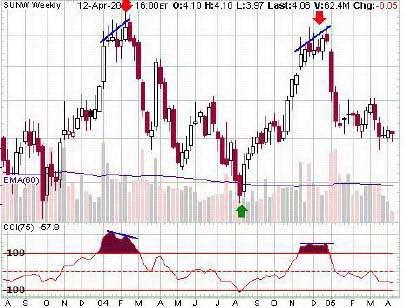 Недельный график SUNW. Индикатор CCI с периодом 75.