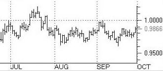 столбцовый график (Bar chart)