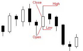 high, low, open, close (HLOC)
