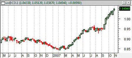 Динамика курса канадского доллара