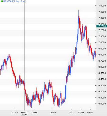 Дневной график USD/ZAR. Развитие сильного восходящего тренда