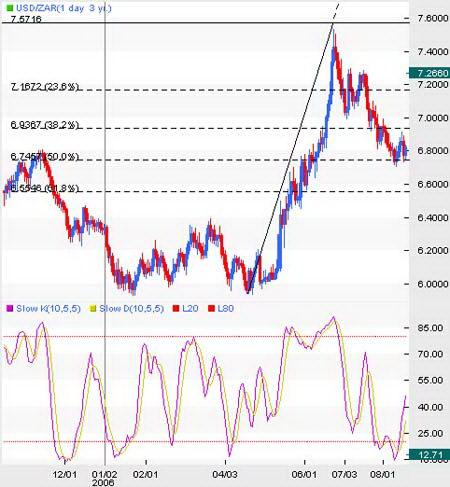 Дневной график USD/ZAR. Консолидация перед продолжением тренда