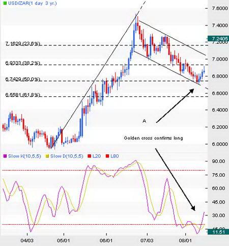 Дневной график USD/ZAR. Поиск входа в длинную позицию