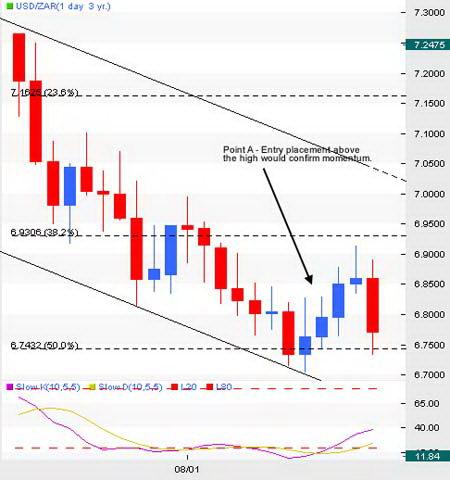 Дневной график USD/ZAR. Осуществление входа